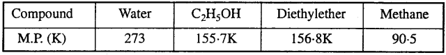 MP Board Class 12th Chemistry Solutions Chapter 1 The Solid State - 5