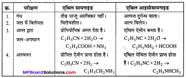MP Board Class 12th Chemistry Solutions Chapter 13 ऐमीन - 93