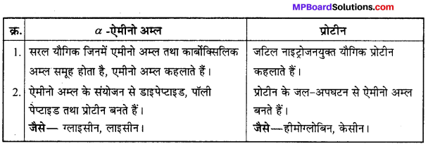 MP Board Class 12th Chemistry Solutions Chapter 14 जैव-अणु - 25