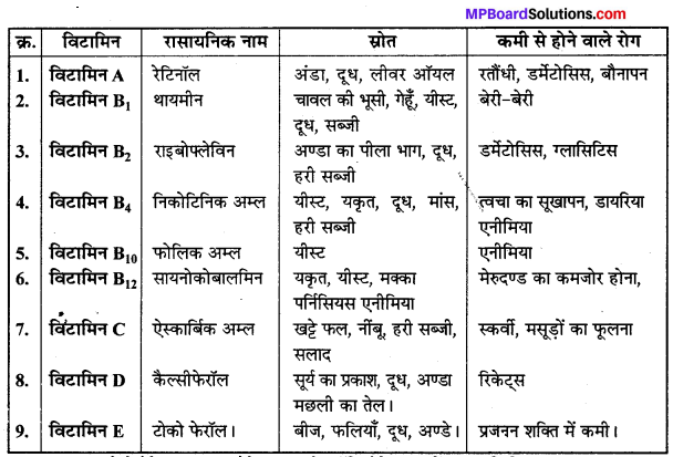MP Board Class 12th Chemistry Solutions Chapter 14 जैव-अणु - 30