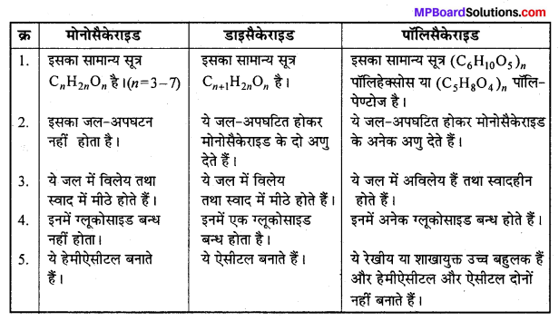 MP Board Class 12th Chemistry Solutions Chapter 14 जैव-अणु - 31