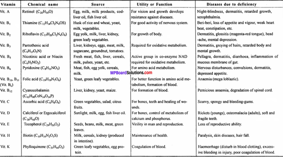 MP Board Class 12th Chemistry Solutions Chapter 14 Biomolecules - 30