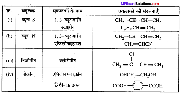 MP Board Class 12th Chemistry Solutions Chapter 15 बहुलक - 11
