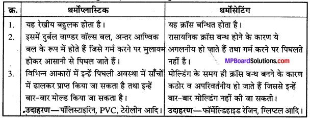MP Board Class 12th Chemistry Solutions Chapter 15 बहुलक - 17