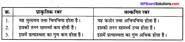 MP Board Class 12th Chemistry Solutions Chapter 15 बहुलक - 18