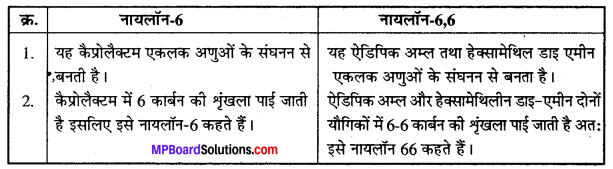 MP Board Class 12th Chemistry Solutions Chapter 15 बहुलक - 24