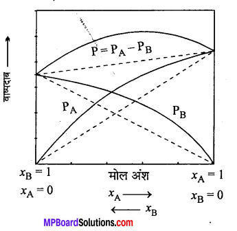 MP Board Class 12th Chemistry Solutions Chapter 2 विलयन - 15