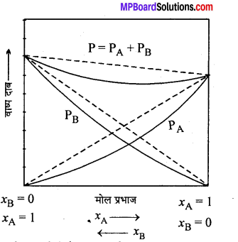 MP Board Class 12th Chemistry Solutions Chapter 2 विलयन - 16