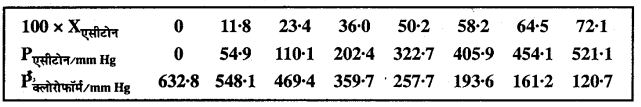 MP Board Class 12th Chemistry Solutions Chapter 2 विलयन - 31