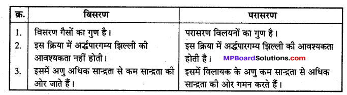 MP Board Class 12th Chemistry Solutions Chapter 2 विलयन - 46