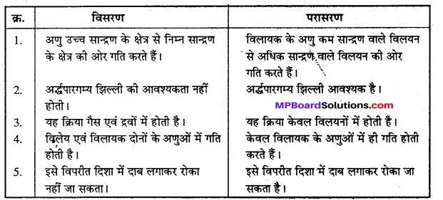 MP Board Class 12th Chemistry Solutions Chapter 2 विलयन - 49