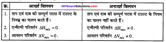 MP Board Class 12th Chemistry Solutions Chapter 2 विलयन - 51
