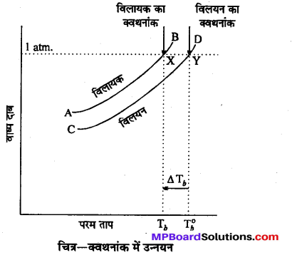 MP Board Class 12th Chemistry Solutions Chapter 2 विलयन - 60