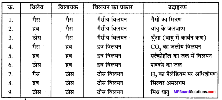 MP Board Class 12th Chemistry Solutions Chapter 2 विलयन - 7