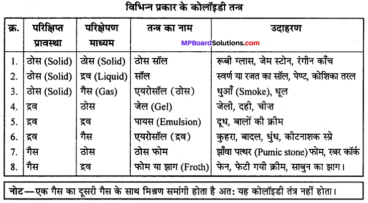 MP Board Class 12th Chemistry Solutions Chapter 5 पृष्ठ रसायन - 11