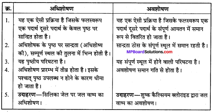 MP Board Class 12th Chemistry Solutions Chapter 5 पृष्ठ रसायन - 2