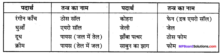 MP Board Class 12th Chemistry Solutions Chapter 5 पृष्ठ रसायन - 34