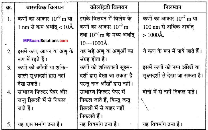 MP Board Class 12th Chemistry Solutions Chapter 5 पृष्ठ रसायन - 36