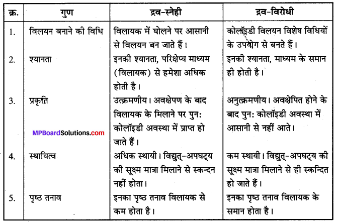 MP Board Class 12th Chemistry Solutions Chapter 5 पृष्ठ रसायन - 39