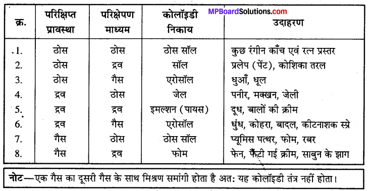 MP Board Class 12th Chemistry Solutions Chapter 5 पृष्ठ रसायन - 6