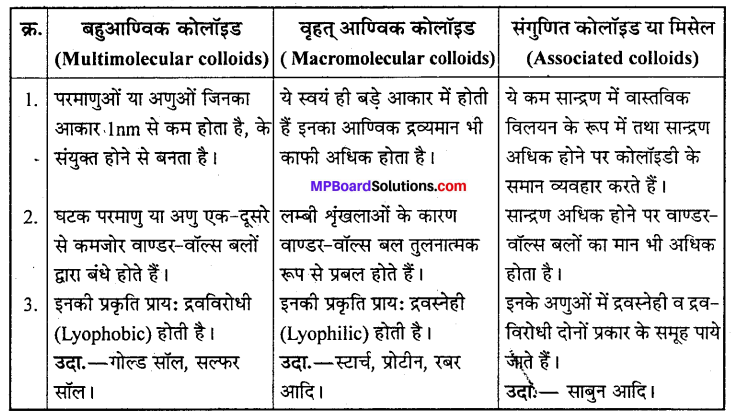 MP Board Class 12th Chemistry Solutions Chapter 5 पृष्ठ रसायन - 7