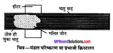 MP Board Class 12th Chemistry Solutions Chapter 6 तत्त्वों के निष्कर्षण के सिद्धान्त एवं प्रक्रम - 13