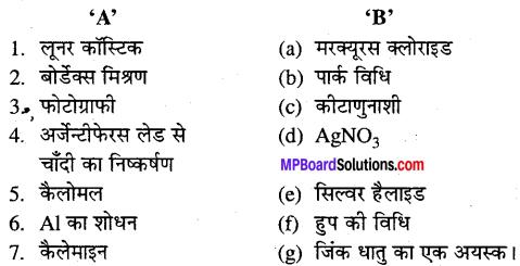 MP Board Class 12th Chemistry Solutions Chapter 6 तत्त्वों के निष्कर्षण के सिद्धान्त एवं प्रक्रम - 33