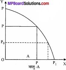 व्यष्टि अर्थशास्त्र परिचय MP Board Class 12th Economics IMPortant Questions Unit 1