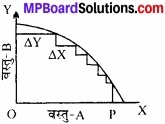 समष्टि अर्थशास्त्र के दोष MP Board Class 12th Economics IMPortant Questions Unit 1