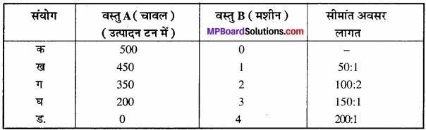 MP Board Class 12th Economics Important Questions Unit 1 व्यष्टि अर्थशास्त्र परिचय img 5