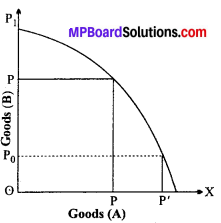 MP Board Class 12th Economics Important Questions Unit 1 Introduction-2