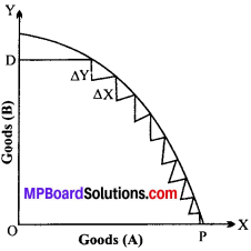 MP Board Class 12th Economics Important Questions Unit 1 Introduction-3