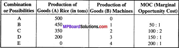 MP Board Class 12th Economics Important Questions Unit 1 Introduction-5