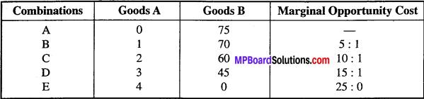 MP Board Class 12th Economics Important Questions Unit 1 Introduction-7