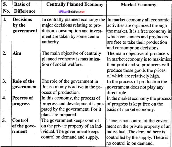 MP Board Class 12th Economics Important Questions Unit 1 Introduction-9
