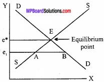 MP Board Class 12th Economics Important Questions Unit 10 Balance of Payments 2