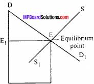 MP Board Class 12th Economics Important Questions Unit 10 Balance of Payments 3