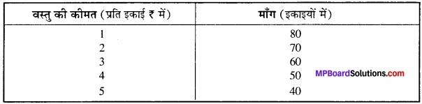 MP Board Class 12th Economics Important Questions Unit 2 उपभोक्ता व्यवहार एवं माँग img 13