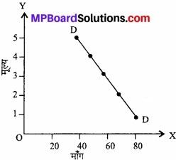 MP Board Class 12th Economics Important Questions Unit 2 उपभोक्ता व्यवहार एवं माँग img 14
