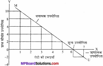 MP Board Class 12th Economics Important Questions Unit 2 उपभोक्ता व्यवहार एवं माँग img 16