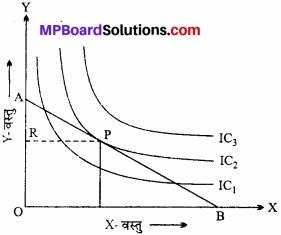 MP Board Class 12th Economics Important Questions Unit 2 उपभोक्ता व्यवहार एवं माँग img 17