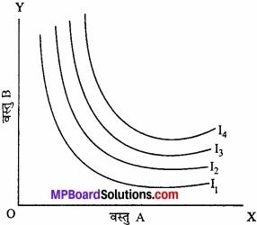 MP Board Class 12th Economics Important Questions Unit 2 उपभोक्ता व्यवहार एवं माँग img 19