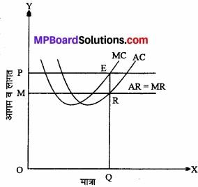 MP Board Class 12th Economics Important Questions Unit 3 उत्पादक व्यवहार एवं पूर्ति img 18