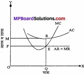 MP Board Class 12th Economics Important Questions Unit 3 उत्पादक व्यवहार एवं पूर्ति img 20