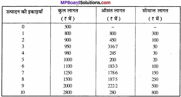 MP Board Class 12th Economics Important Questions Unit 3 उत्पादक व्यवहार एवं पूर्ति img 21