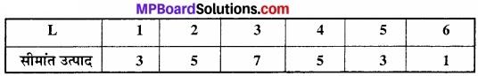 MP Board Class 12th Economics Important Questions Unit 3 उत्पादक व्यवहार एवं पूर्ति img 26