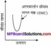 MP Board Class 12th Economics Important Questions Unit 3 उत्पादक व्यवहार एवं पूर्ति img 7