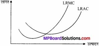 MP Board Class 12th Economics Important Questions Unit 3 उत्पादक व्यवहार एवं पूर्ति img 8