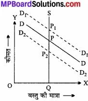 MP Board Class 12th Economics Important Questions Unit 4 बाजार के स्वरूप (प्रकार) एवं मूल्य निर्धारण img 11