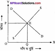 MP Board Class 12th Economics Important Questions Unit 4 बाजार के स्वरूप (प्रकार) एवं मूल्य निर्धारण img 12